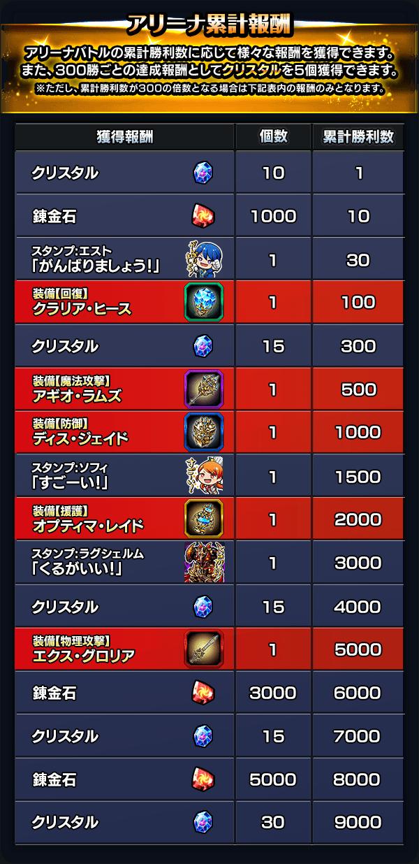 arena_help